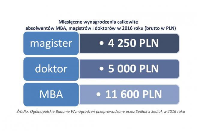 Zarobki magistrów, doktorów i absolwentów MBA