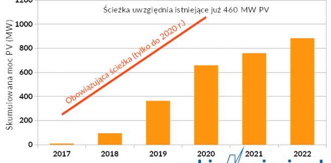 Wynikający z aukcji 2014-17 przyrost PV w Rosji