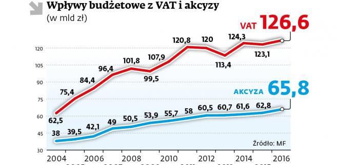 Wpływy budżetowe z VAT i akcyzy