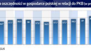 Polska oszczędności w relacji do PKB (graf. Obserwator Finansowy)