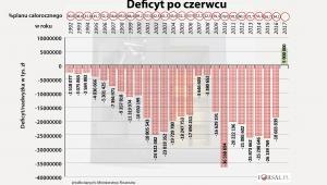 Deficyt budżetowy Polski po czerwcu