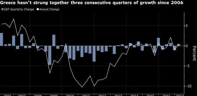 Kwartalna zmiana PKB Grecji