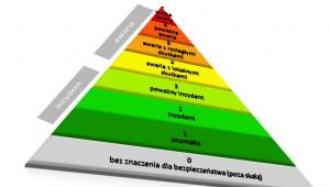 Międzynarodowa Skala Zdarzeń Jądrowych (INES). Źródło: Narodowe Centrum Badań Jądrowych, http://atom.edu.pl/index.php/bezpieczenstwo/skala-ines.html