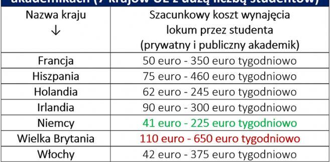 Porównanie kosztu wynajmu lokum w akademikach (7 krajów UE)