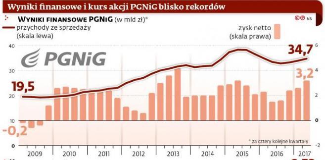 Wyniki finansowe PGNiG