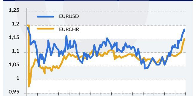 notowania-EUR-USD (graf. Obserwator Finansowy)