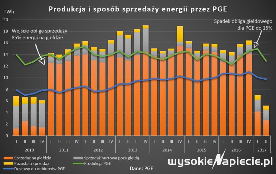 Produkcja i sposób sprzedaży energii przez PGE