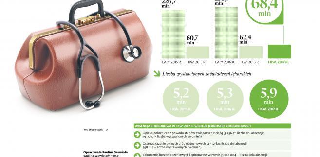 Polacy coraz częściej chorują