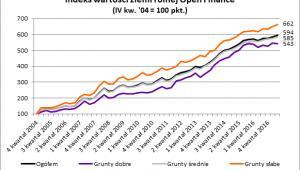 Indeks wartości ziemi rolnej Open Finance