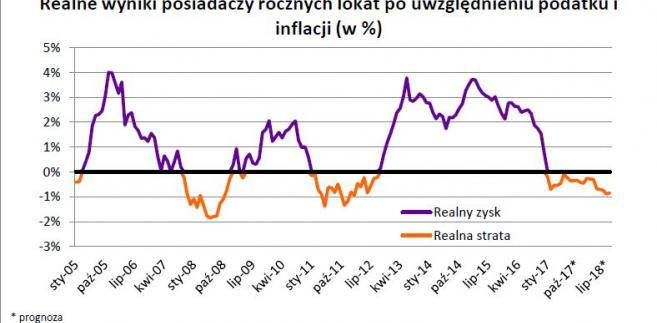 Realne wyniki posiadaczy rocznych lokat po podatku i inflacji
