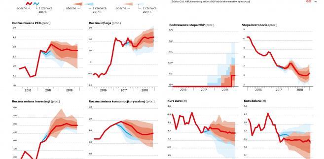 Prognozy makroekonomiczne dla Polski