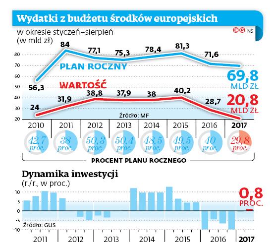 Wydatki z budżetu środków europejskich