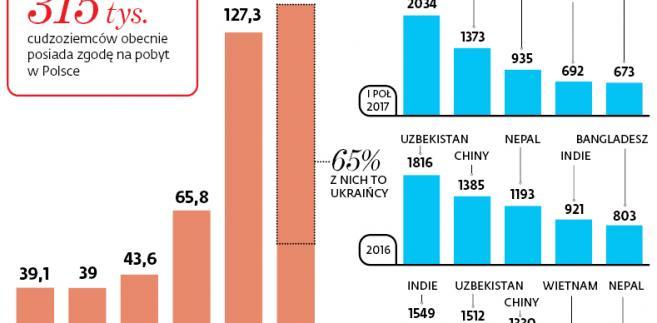 Migracyjny boom na polskim rynku pracy