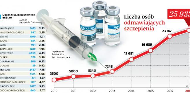 Liczba osób odmawiających szczepienia