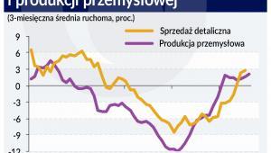 Dynamika sprzedaży (graf. Obserwator Finansowy)