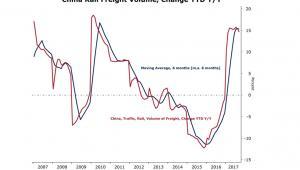 Wielkość chińskiego towarowego transportu kolejowego od 2007 roku (rok do roku)