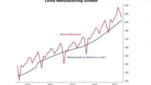 Indeks Li Keqiang dla Chin od 2013 roku