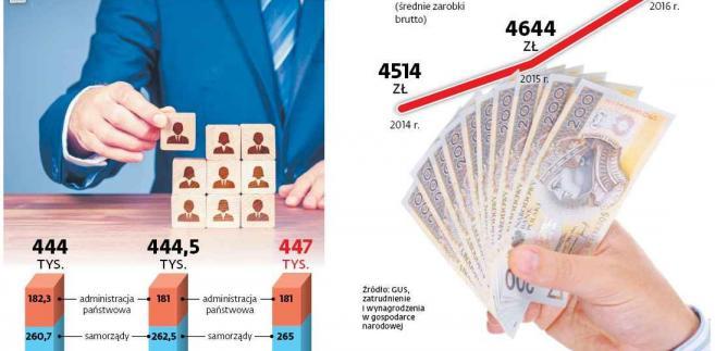 Liczba urzedników w Polsce
