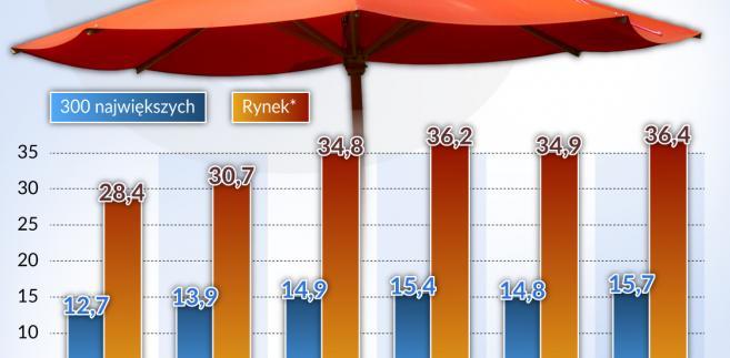 Wartość aktywów funduszy emerytalnych (graf. Obserwator Finansowy)