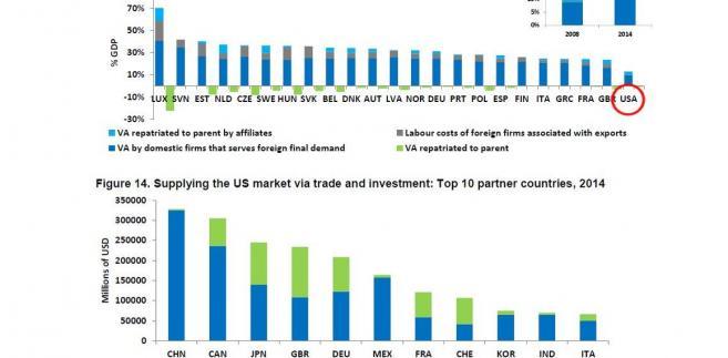 Powiązania z handlem zagranicznym - USA reszta świata