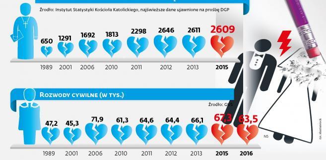Rozwody kościelne i cywilne w Polsce