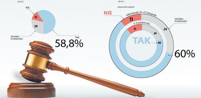 Sonda - czy KRS i sądy powszechne wymagają reform.jpg