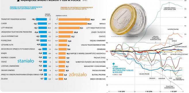 Największe spadki i wzrosty cen w Polsce