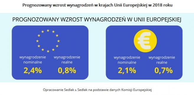 Prognozowany wzrost wynagrodzeń w krajach Unii Europejskiej w 2018 roku, źródło: Sedlak & Sedlak