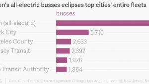 Ilość autobusów elektrycznych w Shenzhen i miastach USA źródło: Atlas