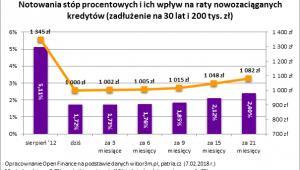 Notowania stóp procentowych i ich wpływ na raty nowozaciąganych kredytów (zadłużenie na 30 lat i 200 tys. zł)