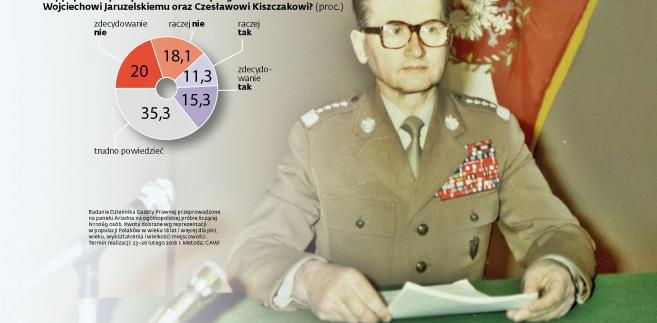 Degradacje generałów PRL
