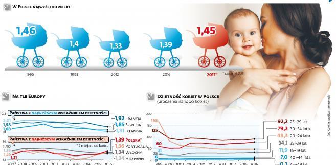 Wskaźnik dzietności