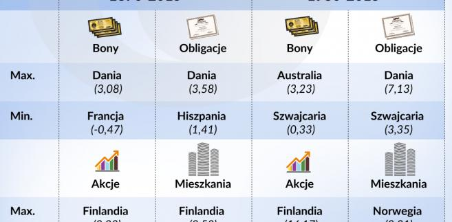 Realne stopy zwrotu w państwach o najwyższych i najniższych stopach proc. (graf. Obserwator Finansowy)