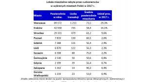 Lokale mieszkalne nabyte przez cudzoziemców w wybranych miastach Polski w 2017 r.