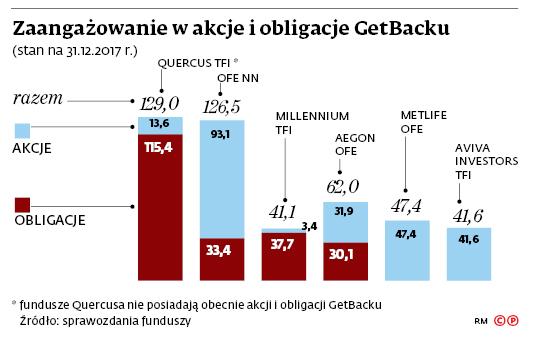 Zaangażowanie w akcję i obligacje GetBacku