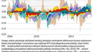 Ropa a dolar dekompozycja korelacji (graf. Obserwator Finansowy)