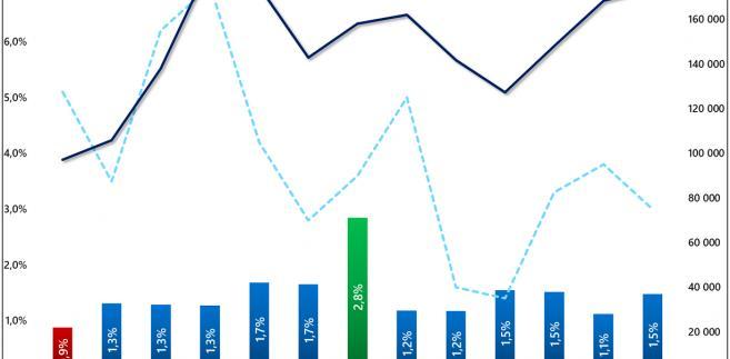 Roczne zmiany metrażu przypadającego na jednego Polaka i liczby rozpoczynanych mieszkań (2004-16)