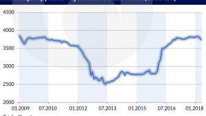 Ropa Iran produkcja od 2009 (graf. Obserwator Finansowy)