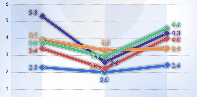Tempo wrozstu realnego PKB_kraje-V4 (graf. Obserwator Finansowy)