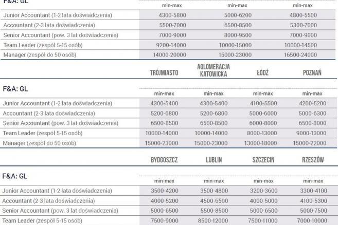 Ranking wynagrodzeń - F&A-GL.jpg