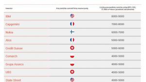 10 największych inwestorów w sektorze nowoczesnych usług biznesowych w Polsce - 2018