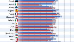 Wynagrodzenia_udzial-w-PKB (graf. Obserwator Finansowy)