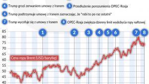 Ropa-naftowa_nawjazniejsze-wydarzenia-na-rynku (graf. Obserwator Finansowy)