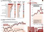 Czeka nas załamanie na rynku nieruchomości? Ceny mieszkań rosną, a sprzedaż spada
