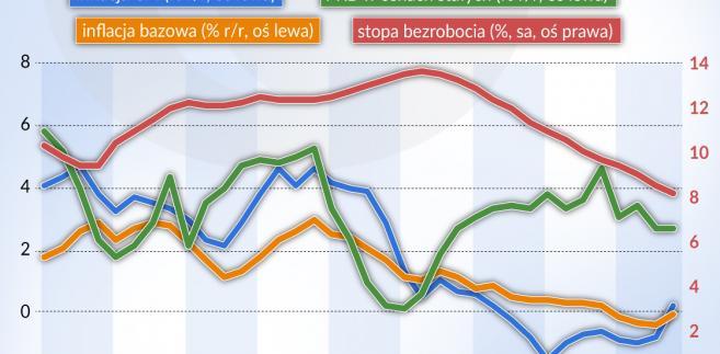 Inflacja CPI w Polsce (graf. Obserwator Finansowy)