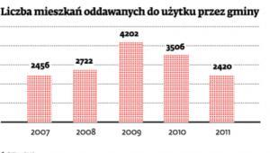 Liczba mieszkań oddawanych do użytku przez gminy
