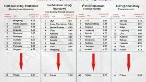 Financial Development Index 2012 - według kategorii - 2