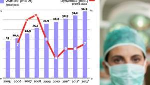 Rynek prywatnej opieki zdrowotnej w Polsce
