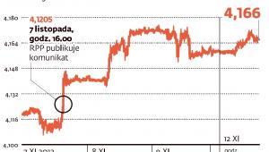 Złoty traci po obniżce stóp procentowych