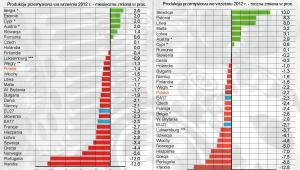 Produkcja przemysłowa w krajach Europy we wrześniu 2012 r. - Eurostat